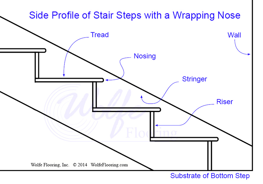 Side Profile of Staircase with a Wrapping Nose