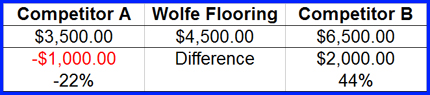 Wolfe Flooring - The Right Price & Solution
